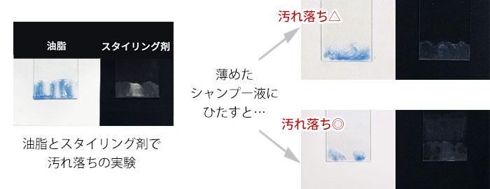 洗浄力の強いシャンプーを検証