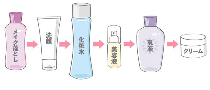 40代の基礎化粧品を使う時の、正しいスキンケアの順番
